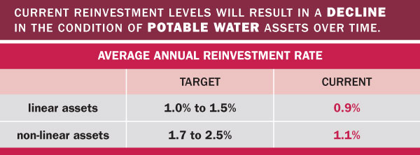 Portal Water by the numbers