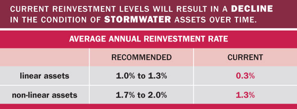 Stormwater by the numbers